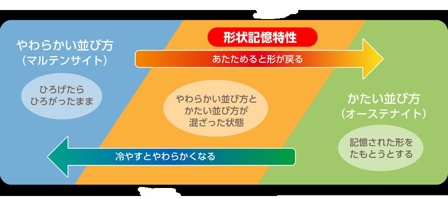形状記憶合金について | 株式会社 吉見製作所